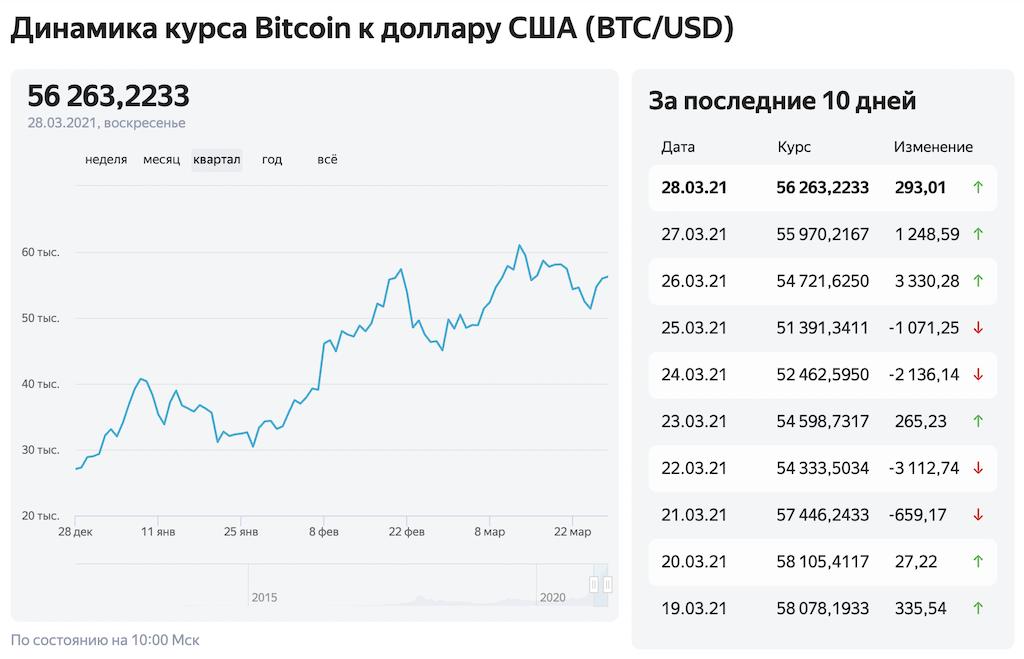 Dinamika kursa Bitkoin k dollaru
